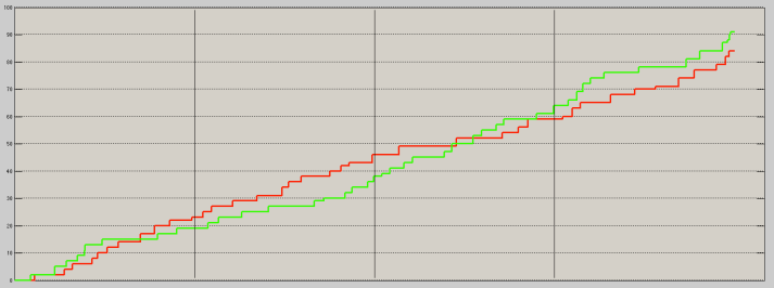 Score flow of Milwaukee Bucks (green) versus the Miami Heat (red) on November 16, 2014.