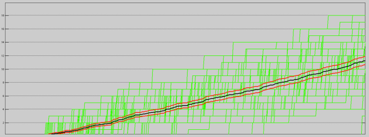 The Score Flow for the Milwaukee Bucks' first six minutes of games during the 2014-15 NBA Season.