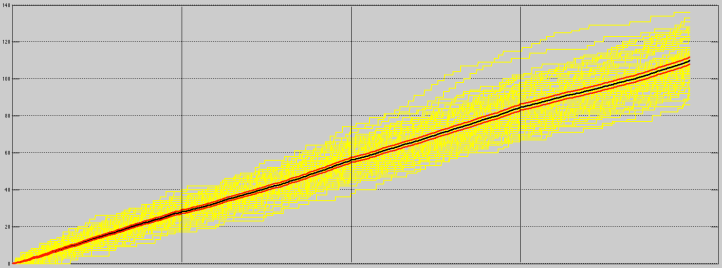 Score Flows (yellow) for the Golden State Warriors over the NBA 2014-15 Season. Average Score Flow (Black) and Confidence Bounds (Red) are given.