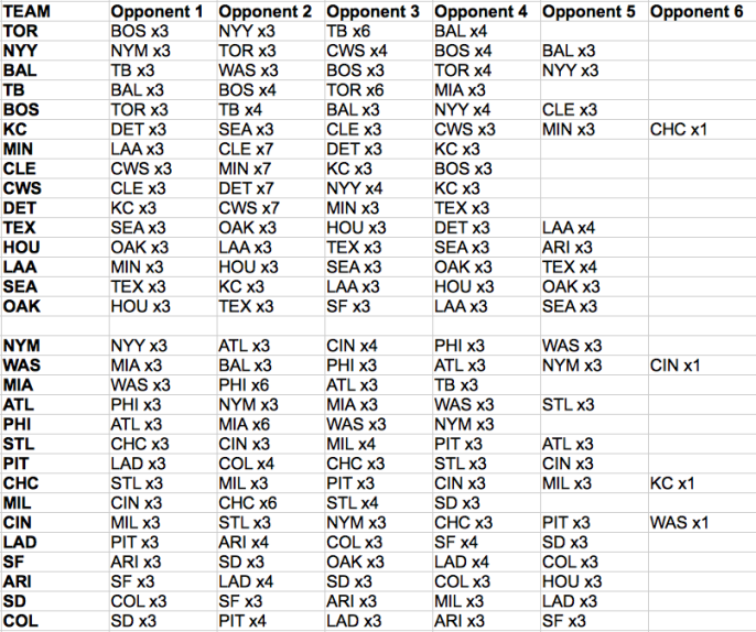 Remaining games for each MLB team for the 2015 season.