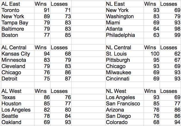 Simulated 2015 MLB Final Standings Based on a Markov Chain Monte Carlo Simulation.