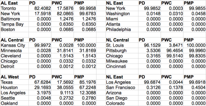 Each MLB Teams' Probability of Winning Their Division (PD), Probability of Winning a Wild Card Spot (PWD), and Probability of Making the Playoffs (PMP).