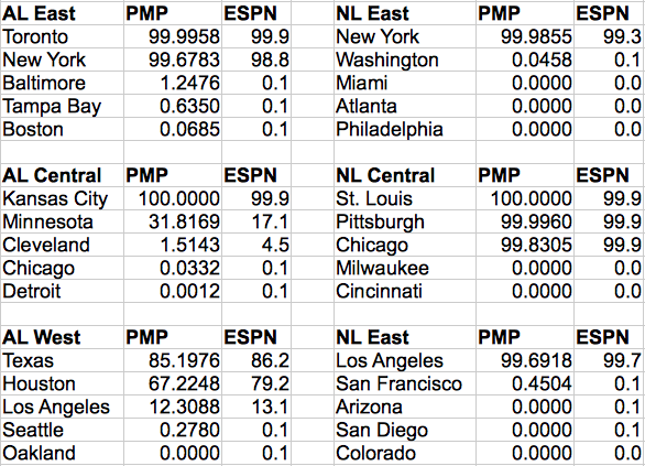 Comparison of Our Markov Chain Monte Carlo Estimates to ESPN's Probabilities.