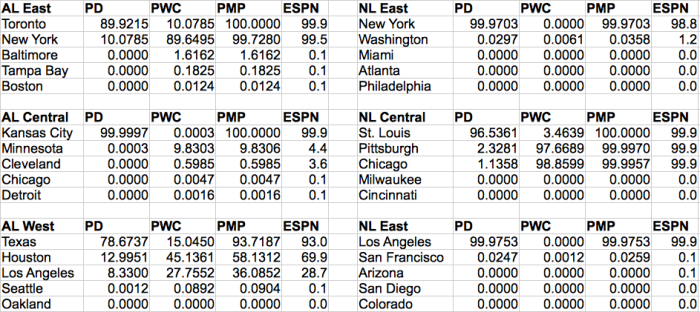 Updated MLB Playoff Probabilities as of the morning of September 20, 2015.  PD = Probability of Winning Division, PWC = Probability of Winning the Wild Card, PMP = Probability of Making the Playoffs.