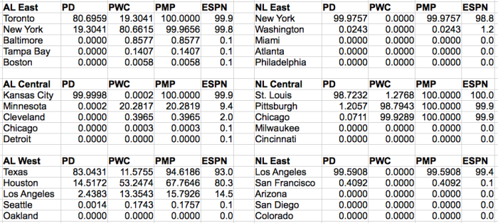 Playoff probabilities for every MLB team as of the morning of 23 September.
