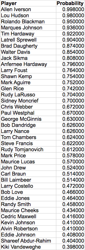 Top NBA Players Eligible for the NBA Hall of Fame.