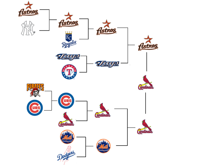 Predictions for the 2015 MLB Playoffs Using Historical Data and Rudimentary Binomial Distribution.