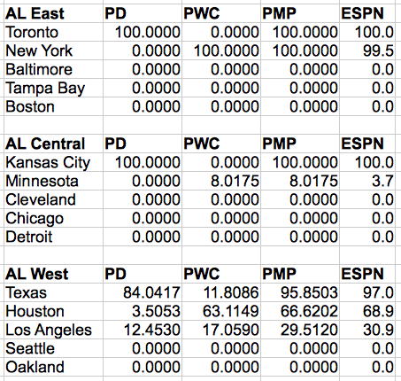 Probabilities of winning the division (PD), winning a wild card spot (PWC), and making the playoffs (PMP) for the American League East.