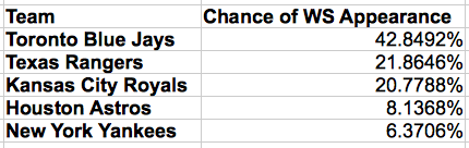 Probability of making the World Series for each American League team (before Wild Card Game).