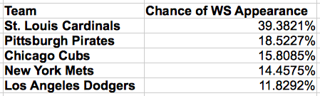 Probabilities of making the World Series for each National League team.