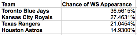 Updated Probabilities of making the World Series for the American League teams after Houston's elimination of New York.