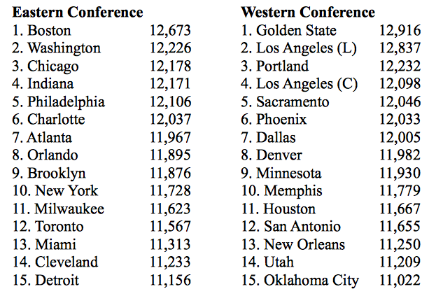 Distribution of NBA Possessions (Offense and Defense Combined) for Every NBA Team During the 2014-15 NBA Season.