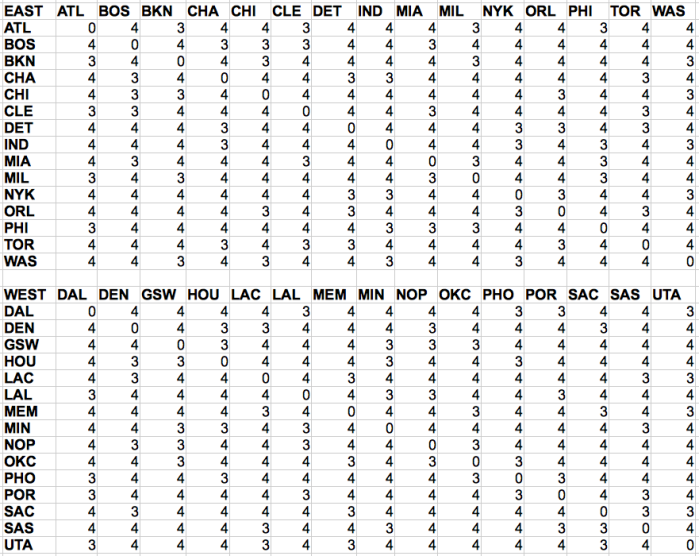 Matrix of in-conference games for every NBA team. All out-of-conference games are home-away two game sets for every team.