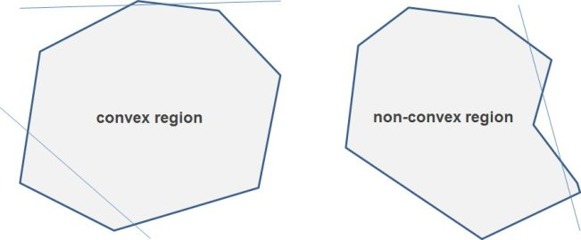 Examples of a convex region (left) and a non-convex region (right). Image Credit: Murray State CSC Lab.