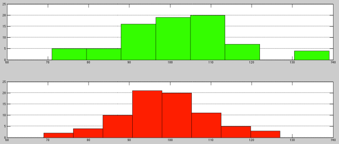 Histograms of the distribution of 76 scores from the first 38 games of the 2015-16 NBA season (Green) and the 2014-15 NBA season (Red).