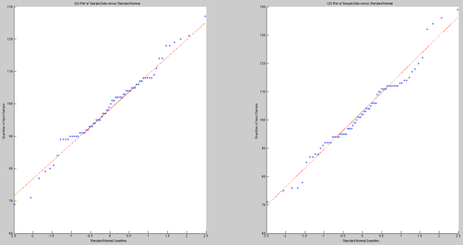 QQ-Plots for scores from the first 38 games of the 2014-15 NBA season (left) and the 2015-16 NBA season (right).