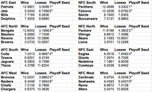 Predicted NFL Final Standings based on Beta Regression using wins and score differential.