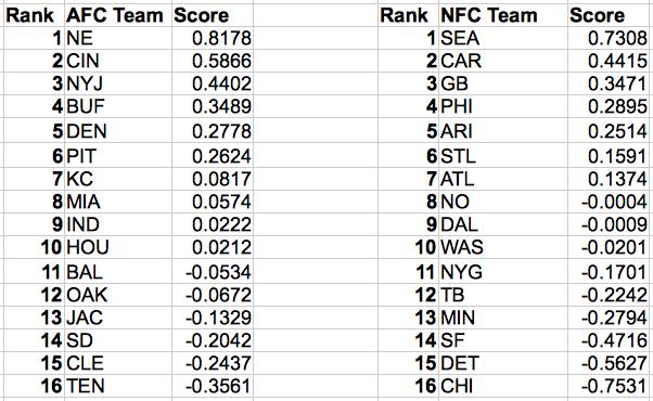 Nfl statistics 08 12 regression analysis