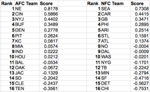 NFL Power Rankings using Beta Regression based on wins and score differentials.