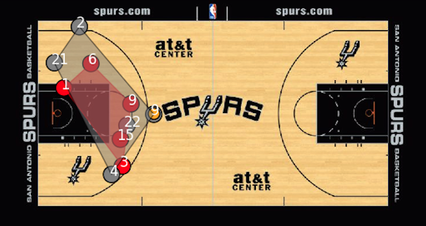 Convex hull of Miami Heat defense (red) versus San Antonio Spurs offense (gray) from Game One of the 2014 NBA Finals.