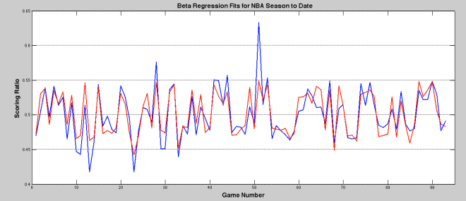Fitted Beta model (Red) against the first 93 games played (blue) of the 2015-16 NBA season.
