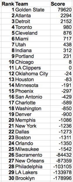 Rankings based on Beta distribution model after the first 93 games of the 2015-16 NBA season.