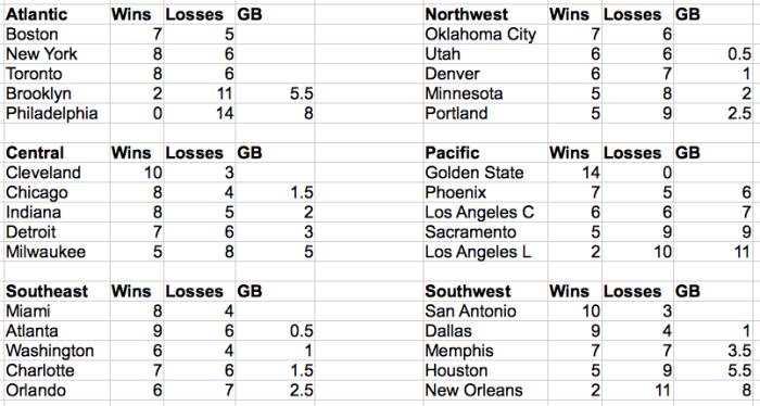 NBA Standings 22NOV2015