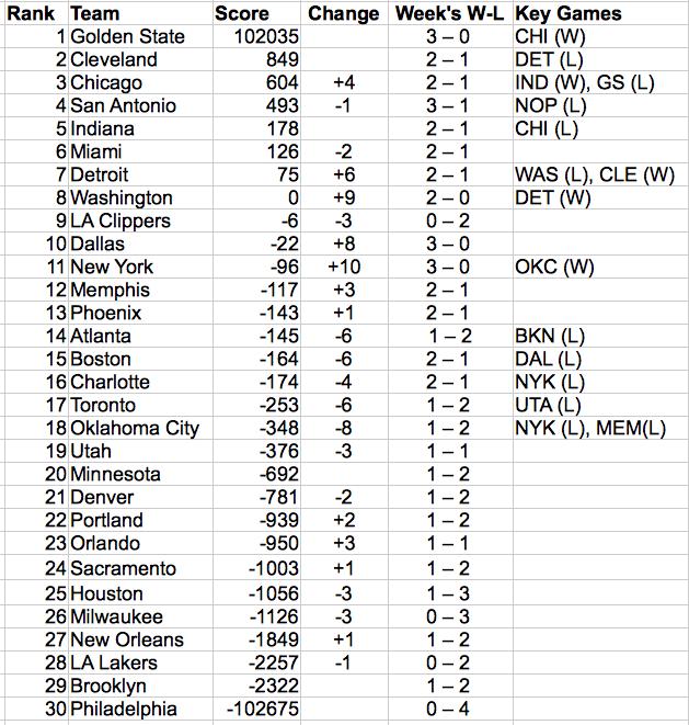 NBA Rankings 22NOV