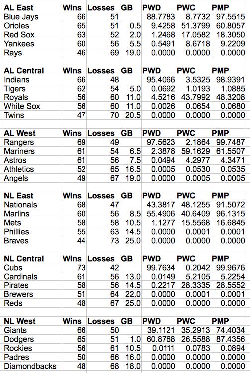 MLBProbabilities14AUG2016