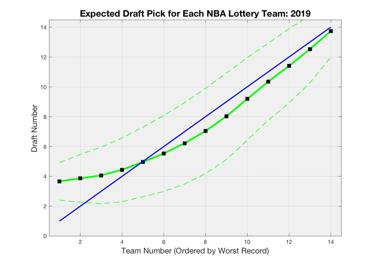 How NBA Draft Lottery Probabilities Are Constructed | Squared