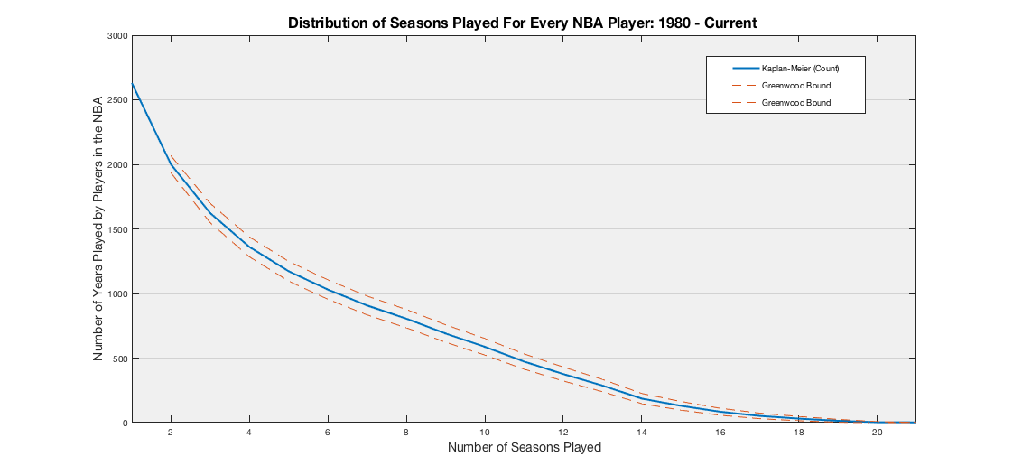 Using Random Forests to Forecast NBA Careers | Squared