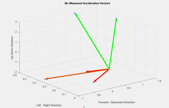 Stochastic Tracking II: Next Gen Solutions and Player
