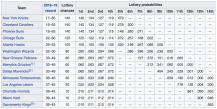 Wikipedia Lottery odds (April 30, 2019)