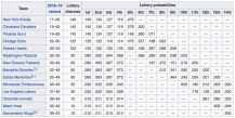 Wikipedia Lottery odds (April 30, 2019)