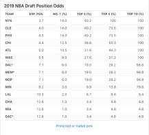 ESPN Draft Lottery Odds (April 14, 2019)