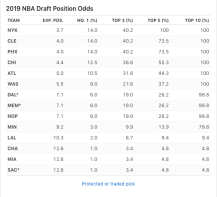 ESPN Draft Lottery Odds (April 14, 2019)